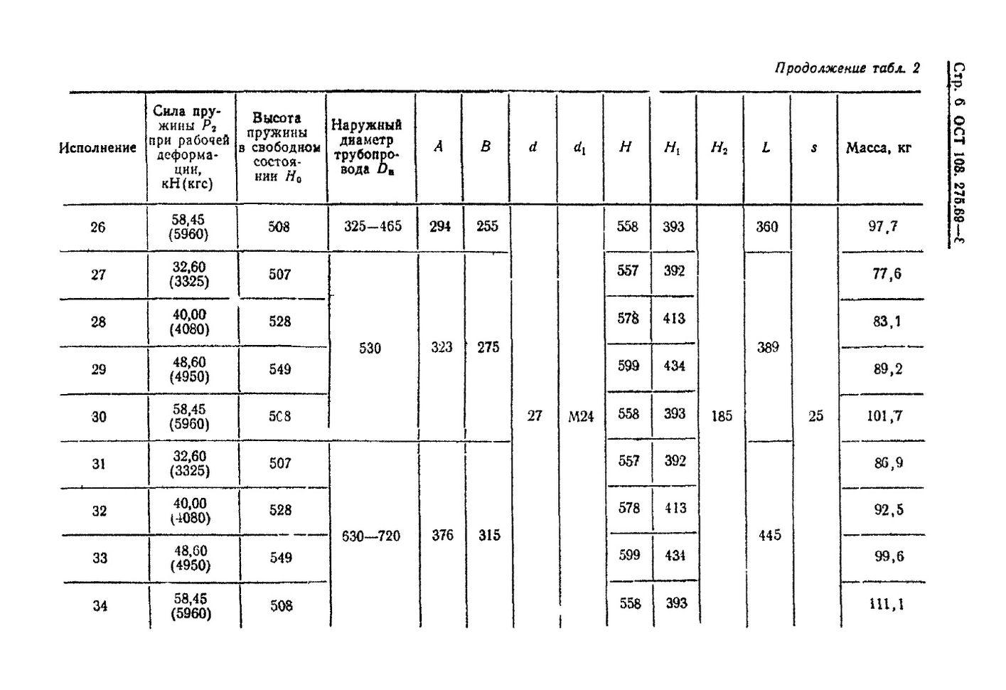 Блоки пружинные ОСТ 108.275.69-80 стр.6