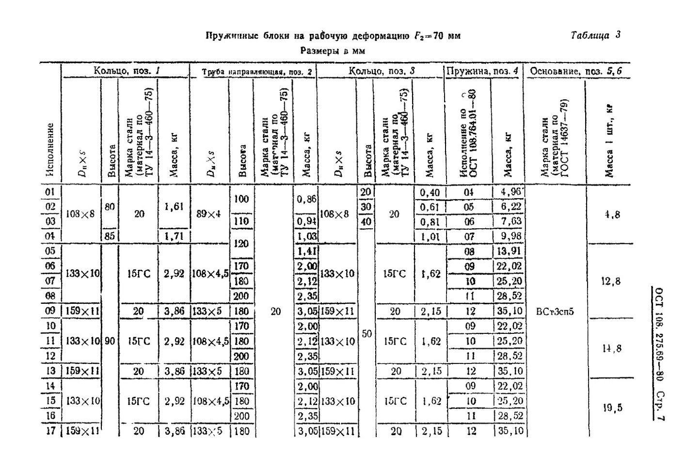Блоки пружинные ОСТ 108.275.69-80 стр.7