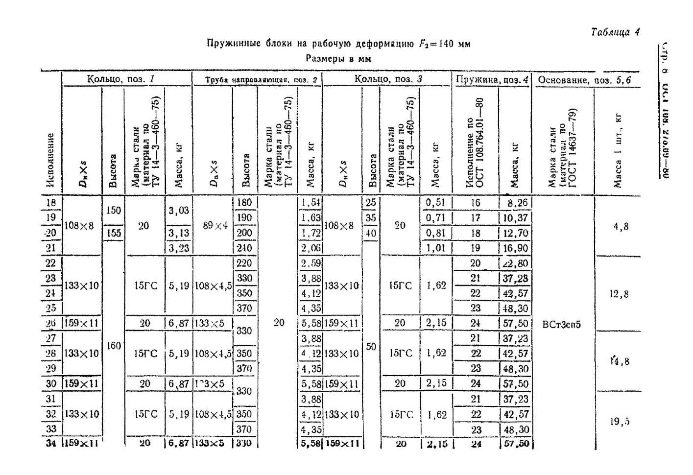 Блоки пружинные ОСТ 108.275.69-80 стр.8