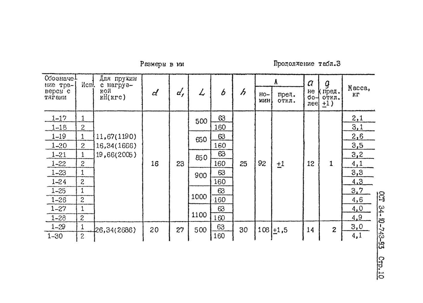 Блоки пружинные ОСТ 34-10-743-93 стр.10