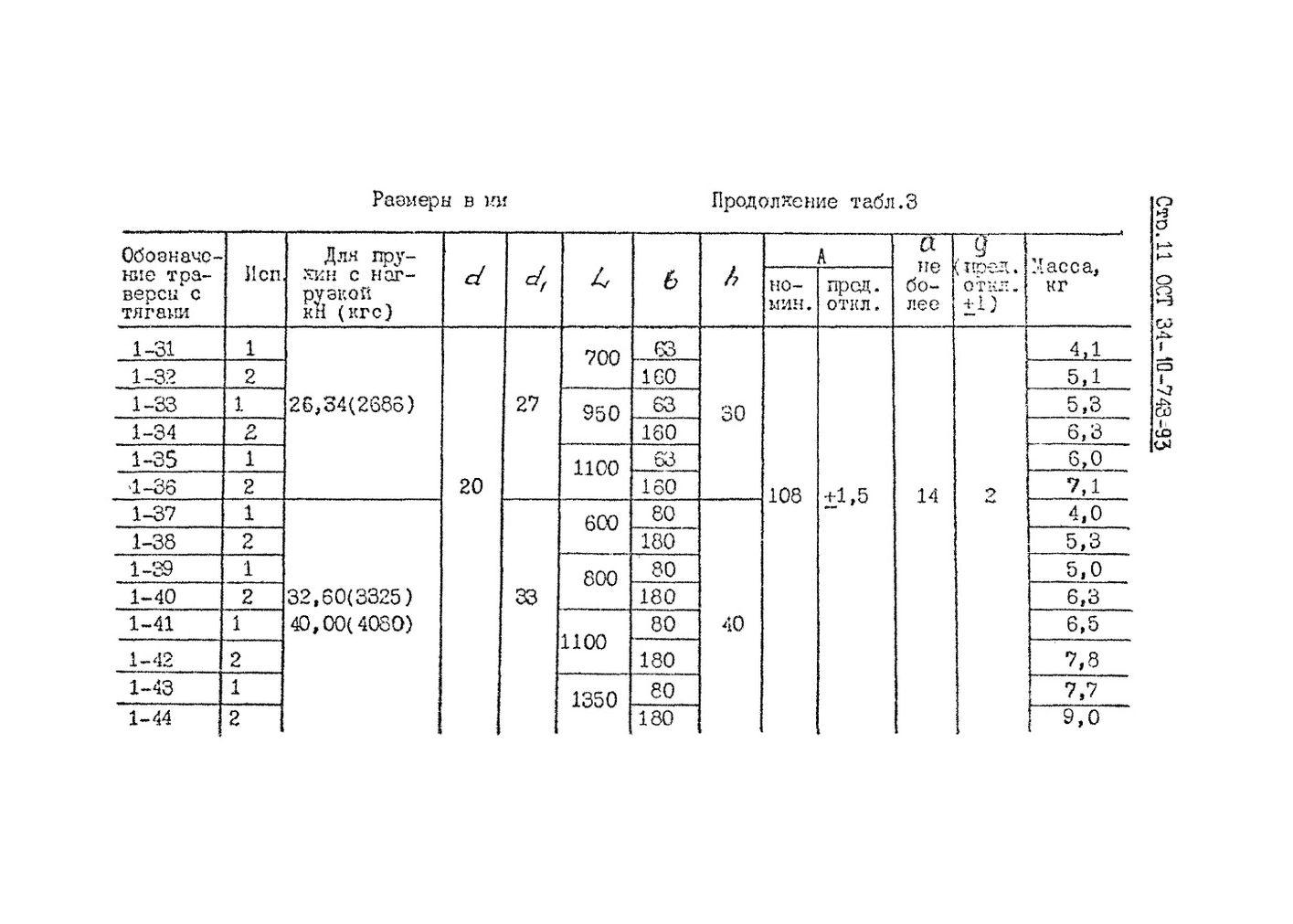 Блоки пружинные ОСТ 34-10-743-93 стр.11