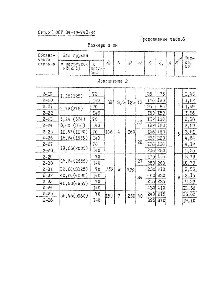 Блоки пружинные ОСТ 34-10-743-93 стр.21