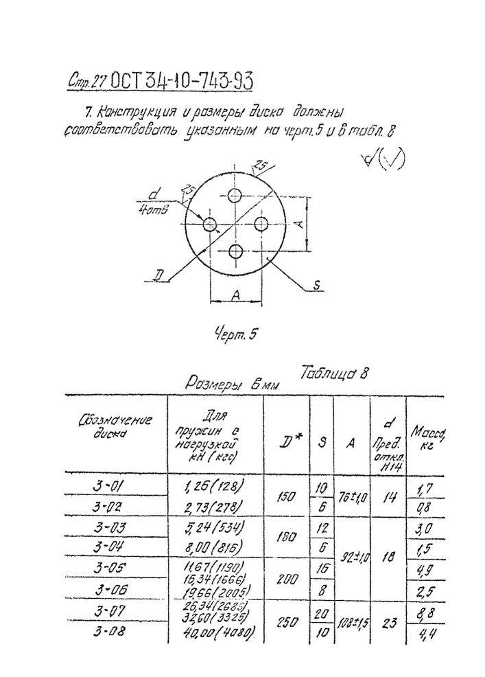 Блоки пружинные ОСТ 34-10-743-93 стр.27