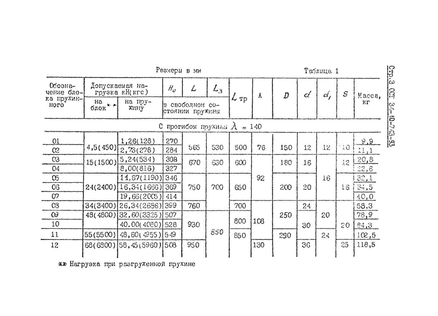 Блоки пружинные ОСТ 34-10-743-93 стр.3