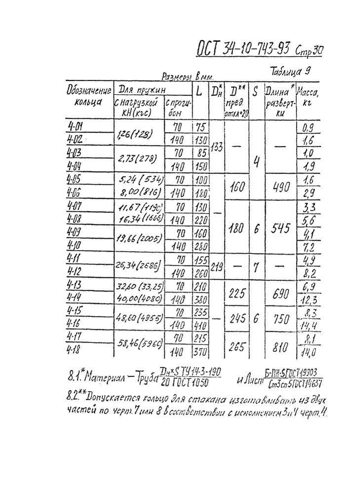Блоки пружинные ОСТ 34-10-743-93 стр.30