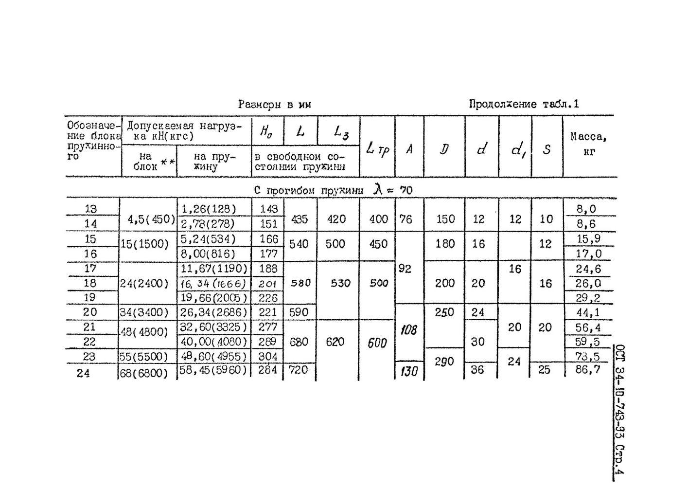 Блоки пружинные ОСТ 34-10-743-93 стр.4
