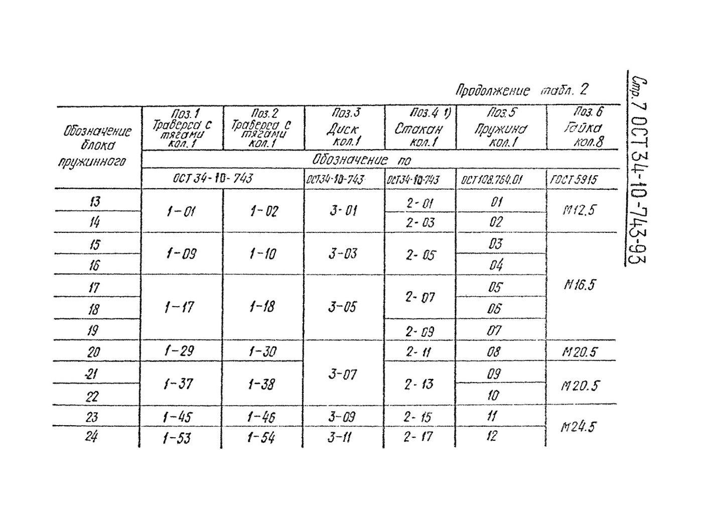 Блоки пружинные ОСТ 34-10-743-93 стр.7