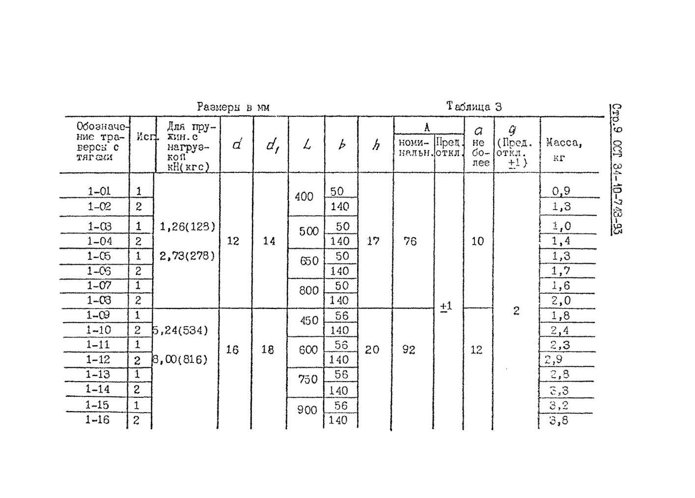 Блоки пружинные ОСТ 34-10-743-93 стр.9