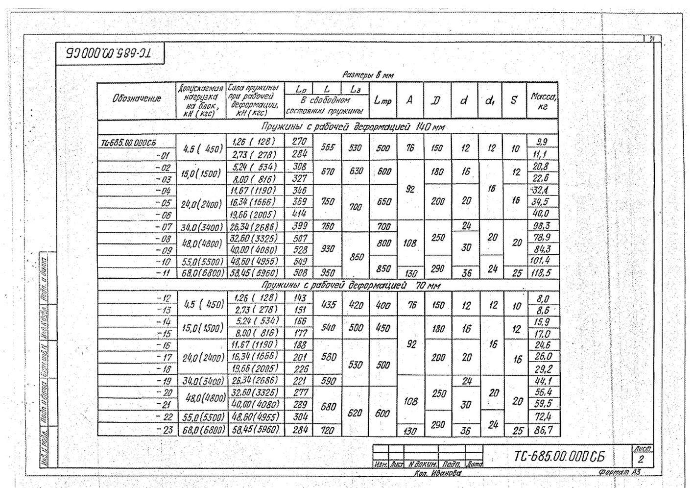 Блоки пружинные ТС-685.00.000 стр.2