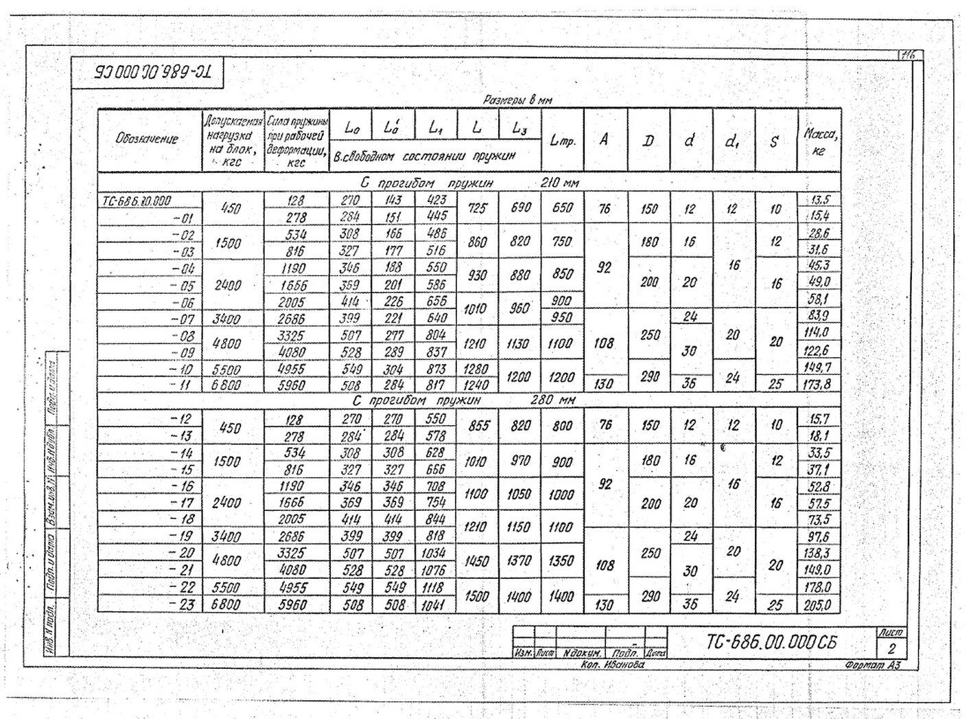 Блоки пружинные ТС-686.00.000 стр.2