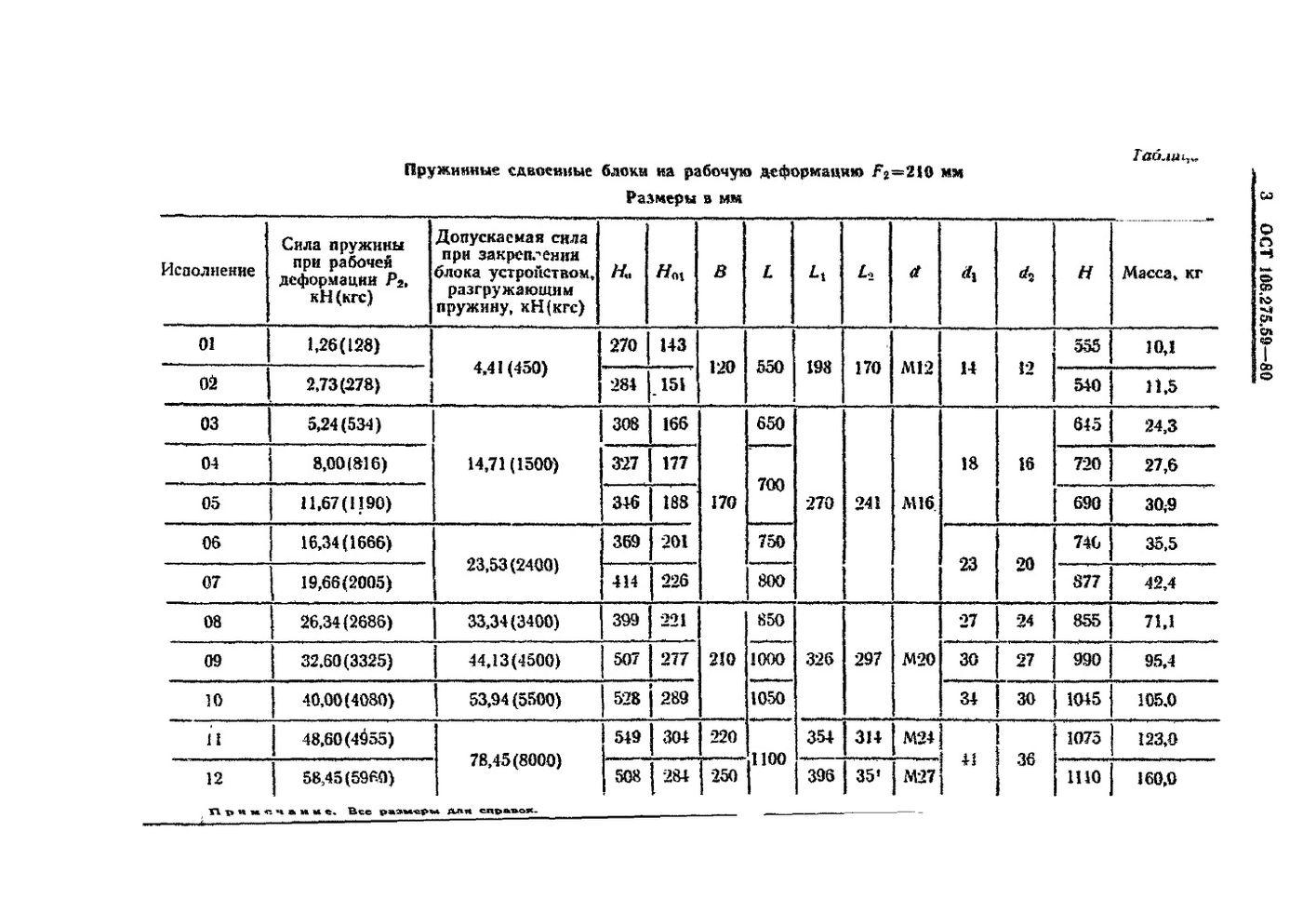Блоки пружинные сдвоенные ОСТ 108.275.59-80 стр.3