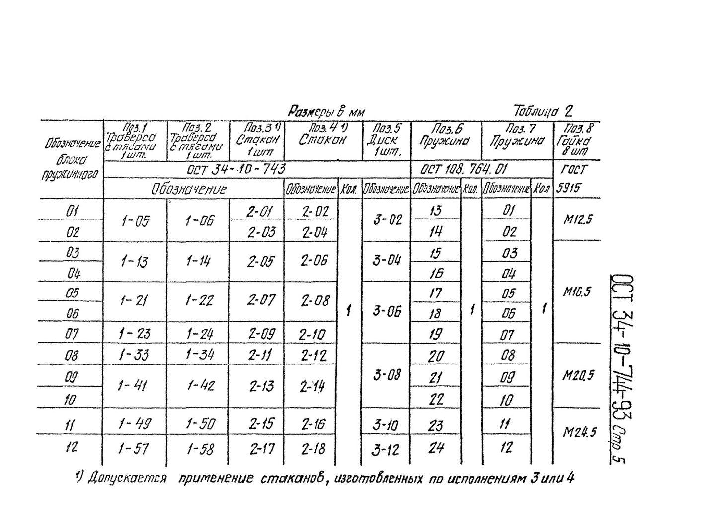 Блоки пружинные сдвоенные ОСТ 34-10-744-93 стр.5