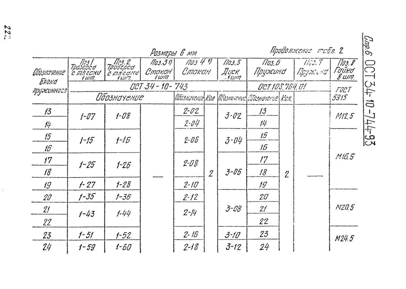 Блоки пружинные сдвоенные ОСТ 34-10-744-93 стр.6