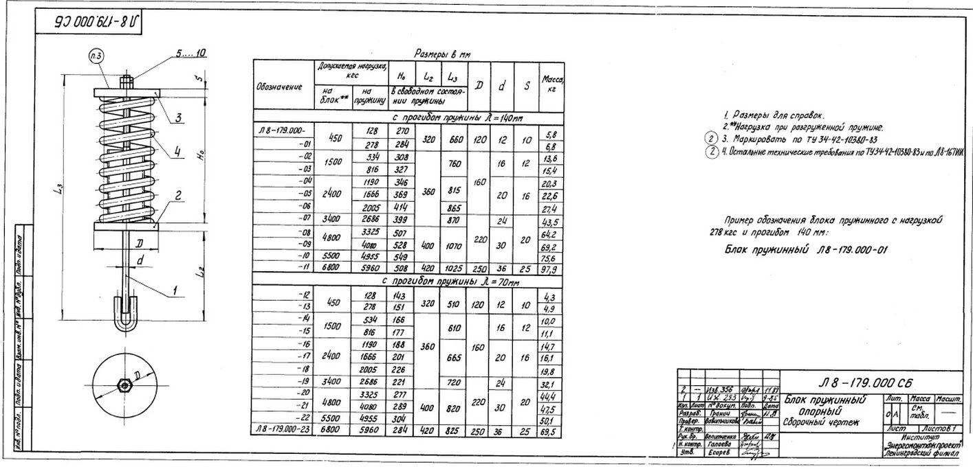 Блоки пружинные опорные Л8-179.000 стр.1