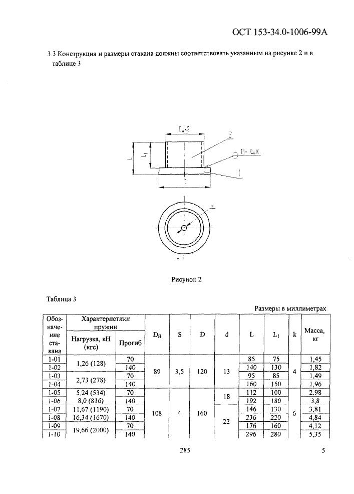 Блоки подвесок пружинные опорные ОСТ 153-34.0-1006-99А стр.5