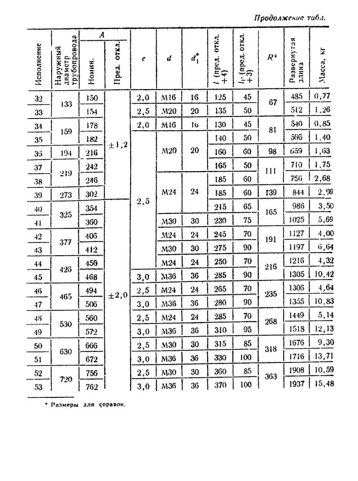 Хомуты ОСТ 108.343.01-80 стр.4