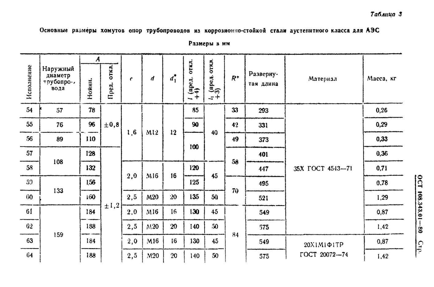 Хомуты ОСТ 108.343.01-80 стр.5