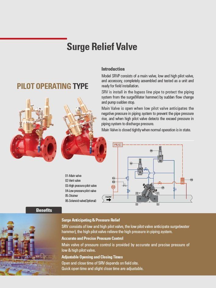Клапаны сброса давления, гашения гидроудара (пилотный рабочий тип) SRVP PROSAVE стр.1