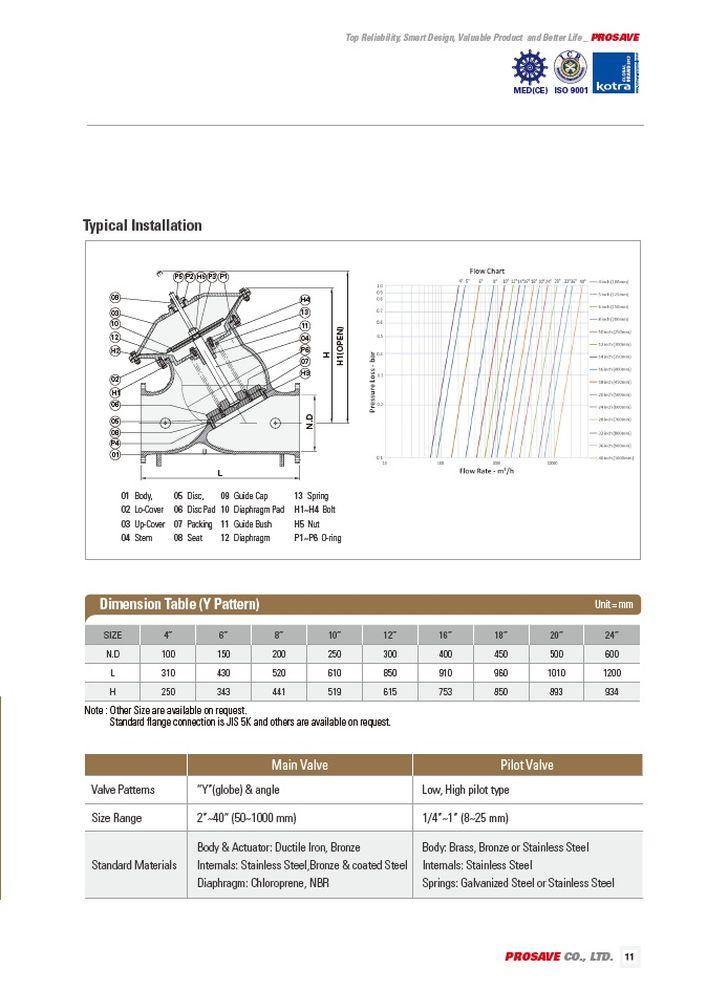 Клапаны сброса давления, гашения гидроудара (пилотный рабочий тип) SRVP PROSAVE стр.2