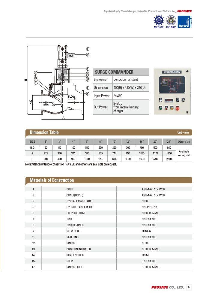 Клапаны сброса давления, гашения гидроудара (пневматический или гидравлический рабочий тип) SRV PROSAVE стр.2