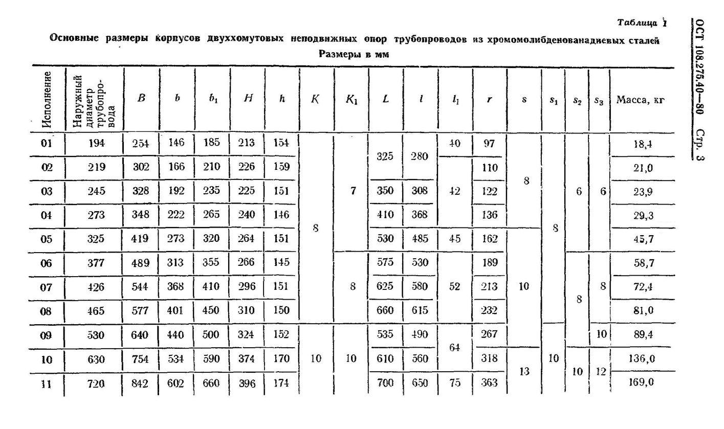 Корпуса двуххомутовых опор ОСТ 108.275.40-80 стр.3