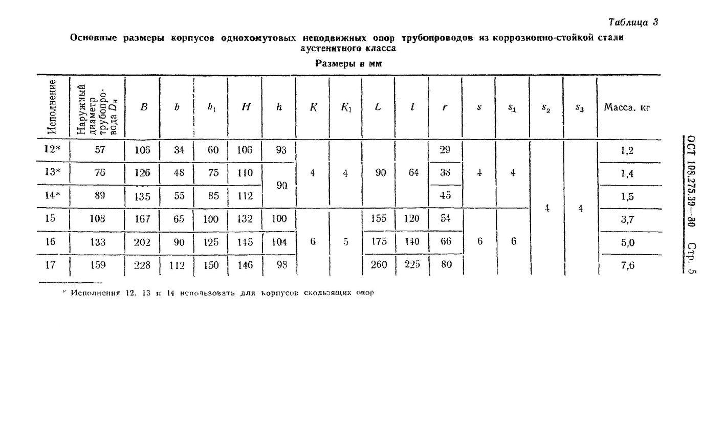 Корпуса однохомутовых опор ОСТ 108.275.39-80 стр.5