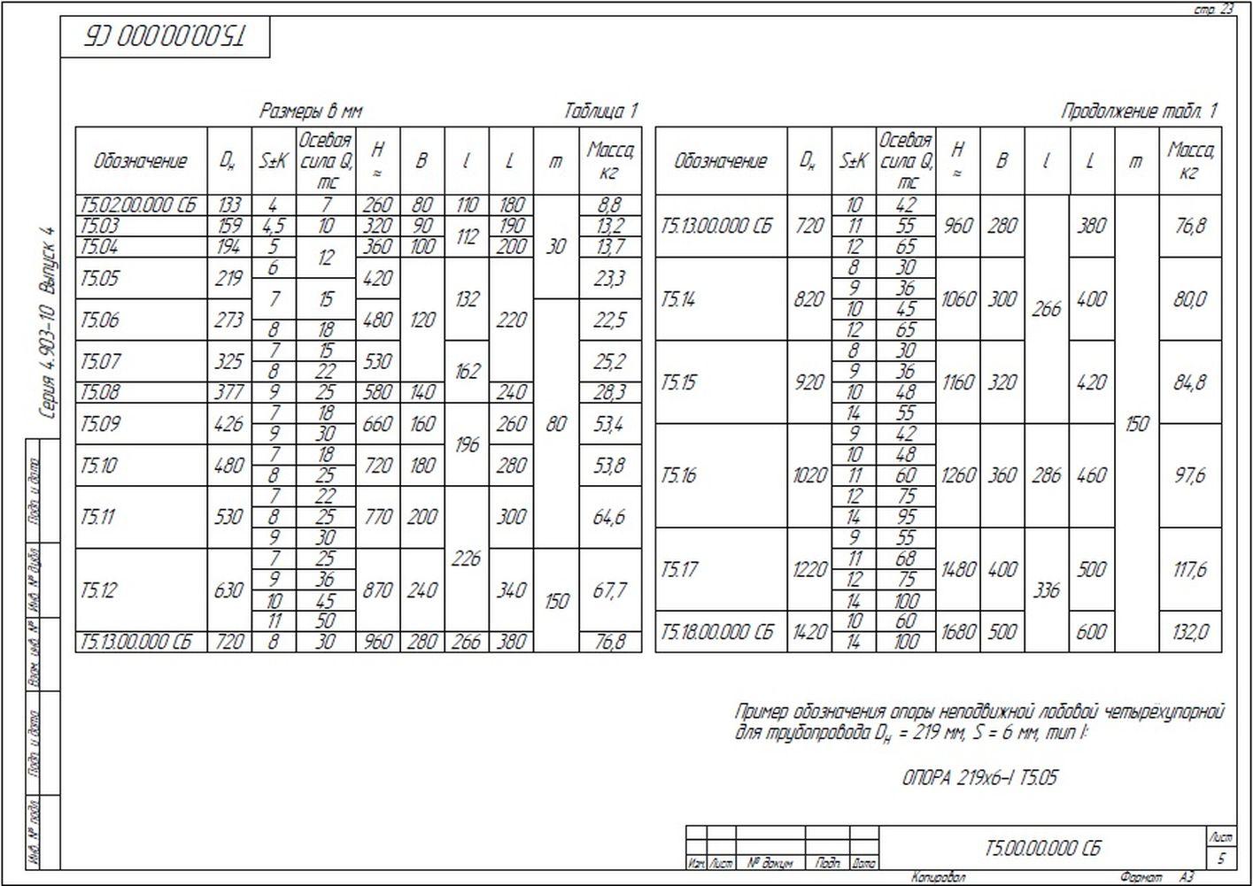 Опора неподвижная лобовая четырехупорная Т5 серия 4.903-10 вып.4 стр.5