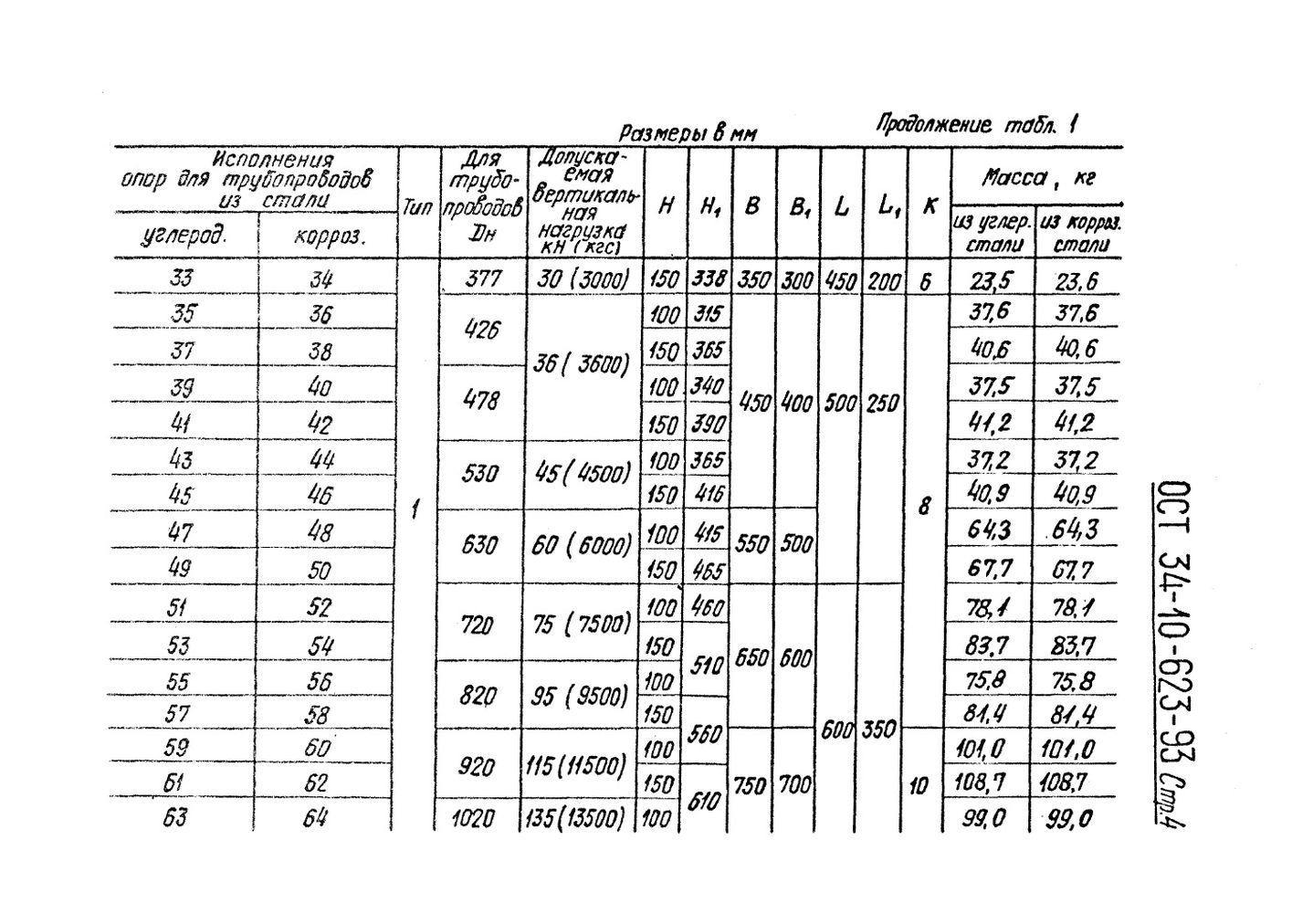 Опора скользящая неподвижная ОСТ 34-10-623-93 стр.4