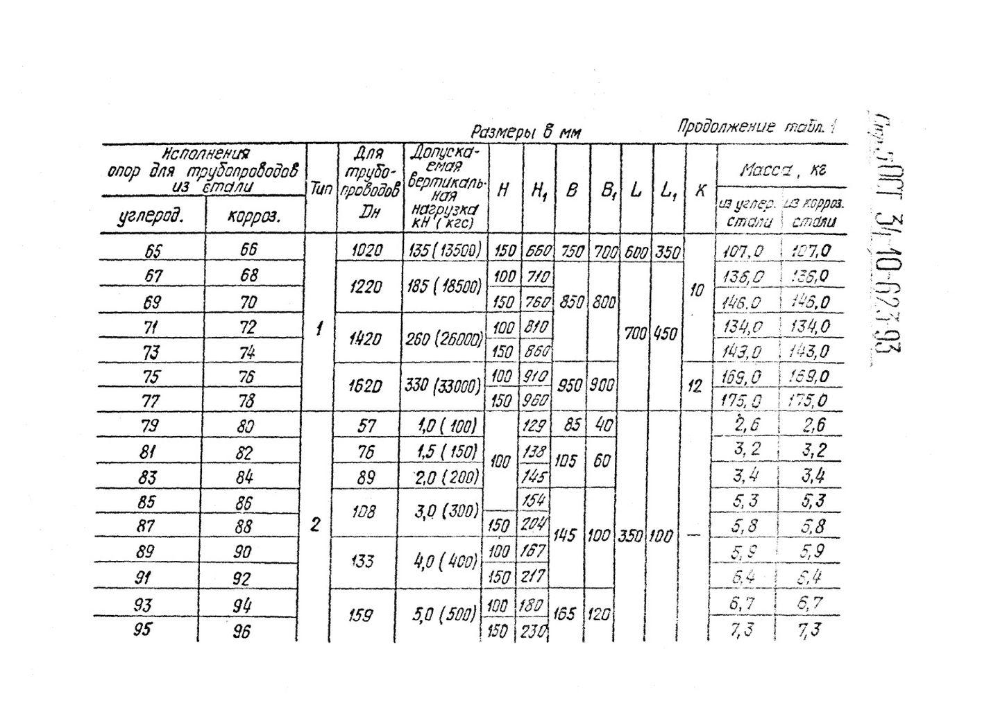 Опора скользящая неподвижная ОСТ 34-10-623-93 стр.5