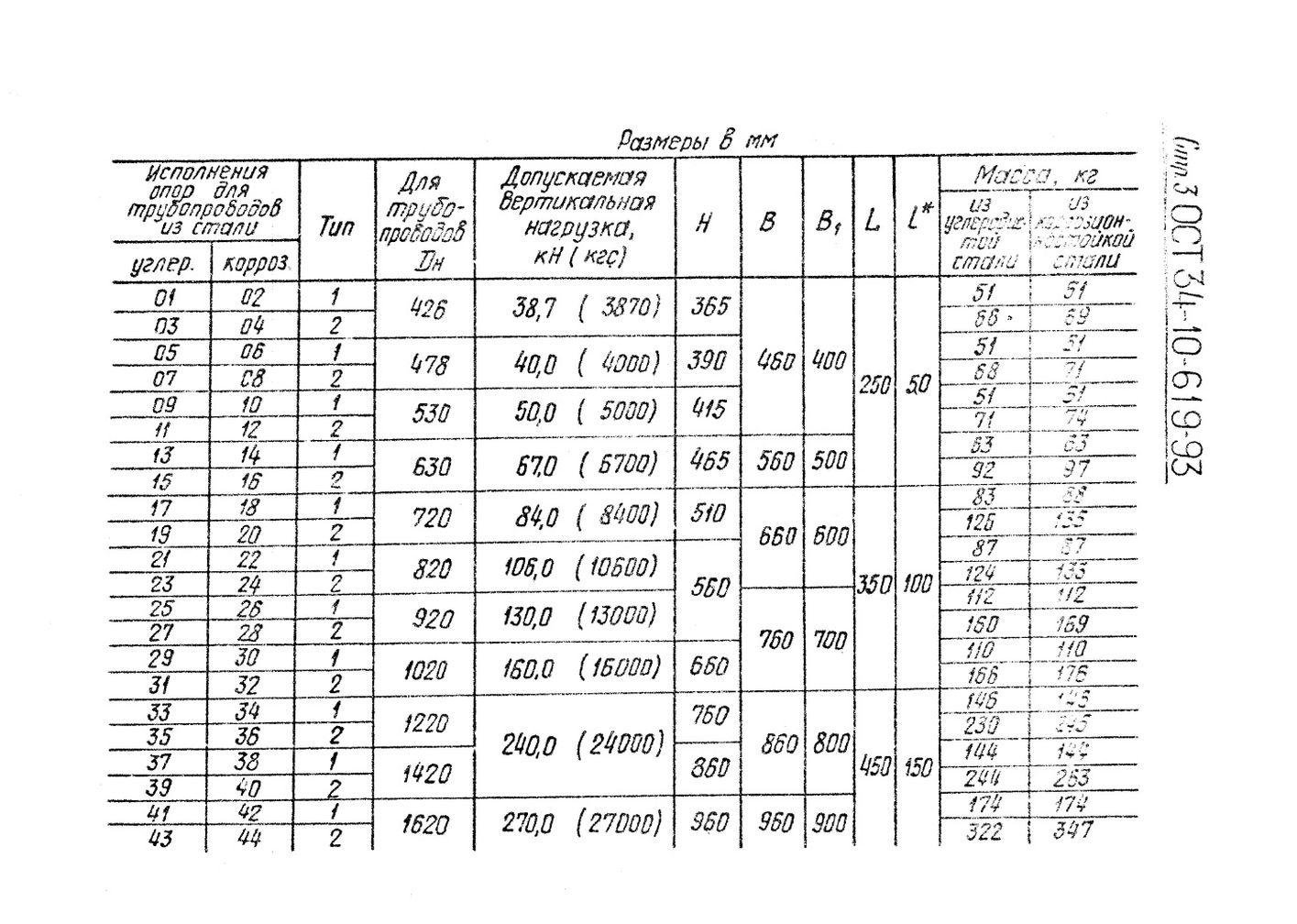 Опоры катковые ОСТ 34-10-619-93 стр.3