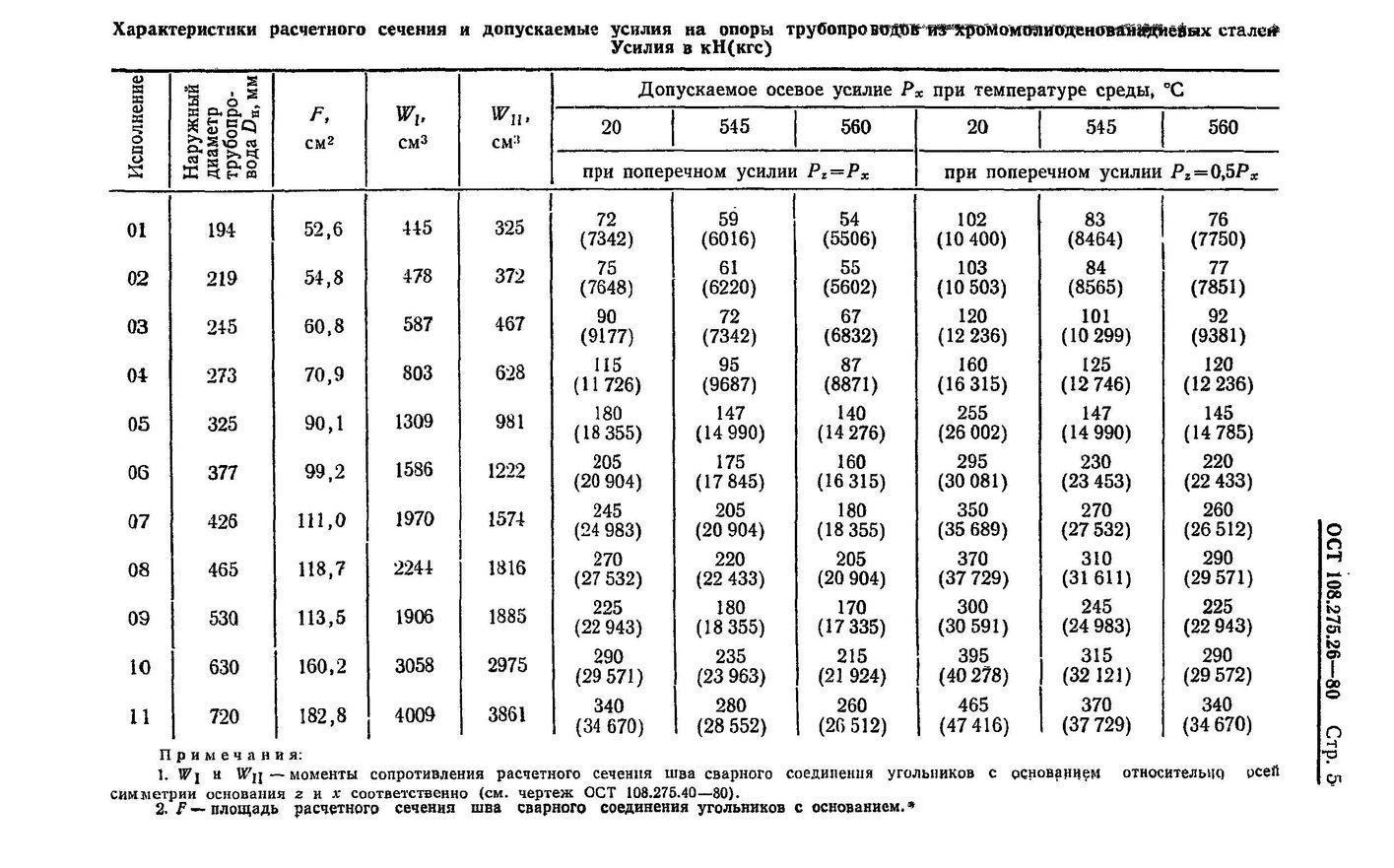 Опоры неподвижные двуххомутовые ОСТ 108.275.26-80 стр.5