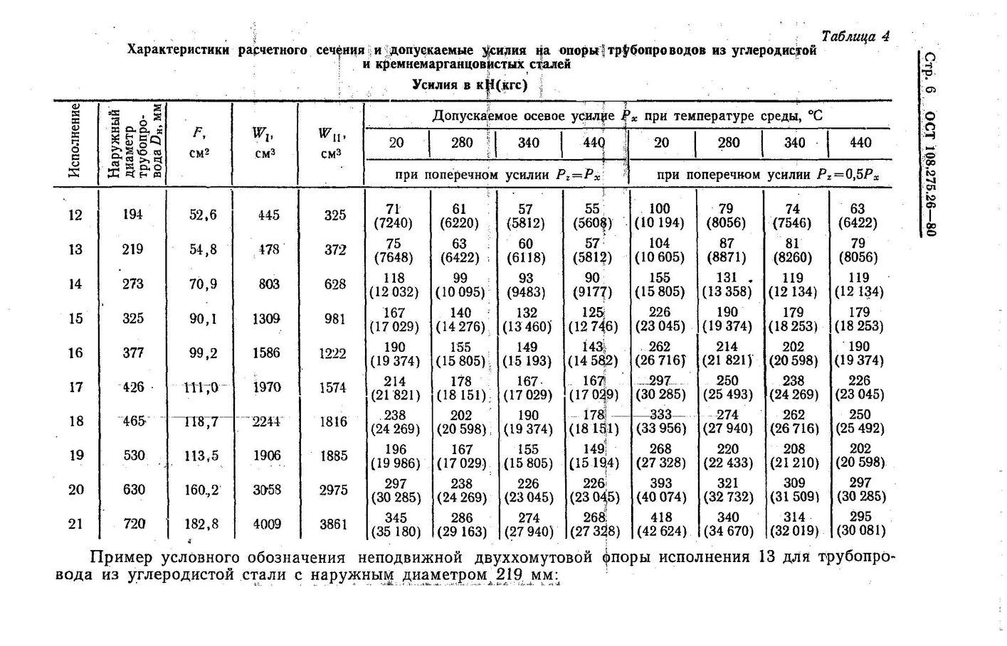 Опоры неподвижные двуххомутовые ОСТ 108.275.26-80 стр.6
