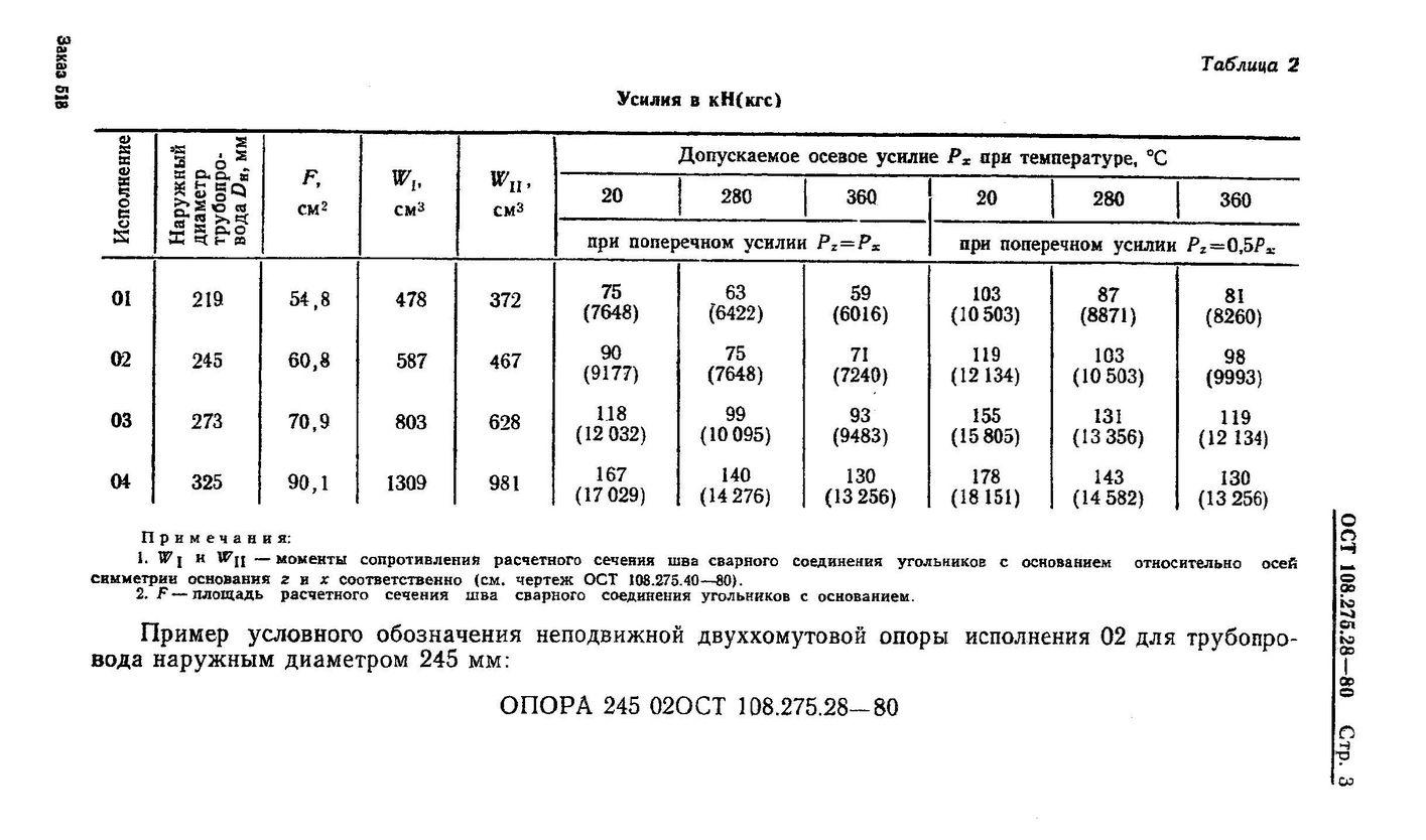 Опоры неподвижные двуххомутовые ОСТ 108.275.28-80 стр.3