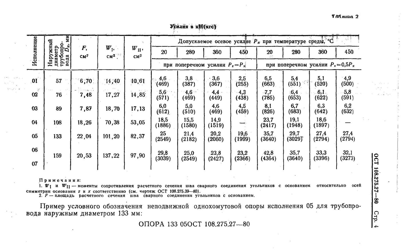 Опоры неподвижные однохомутовые ОСТ 108.275.27-80 стр.4