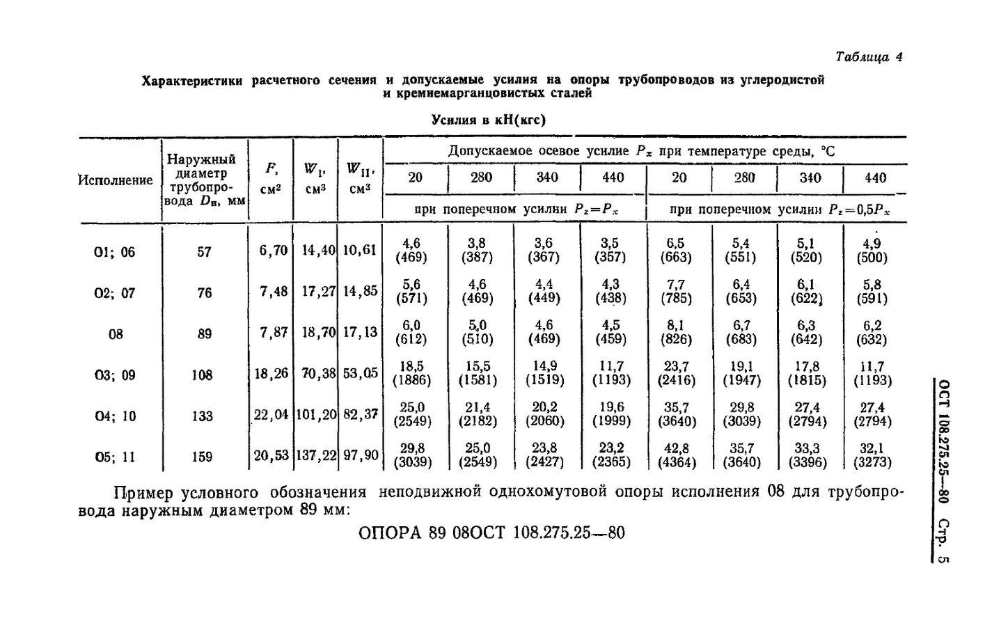 Опоры неподвижные однохомутовые ОСТ 108.275.25-80 стр.5