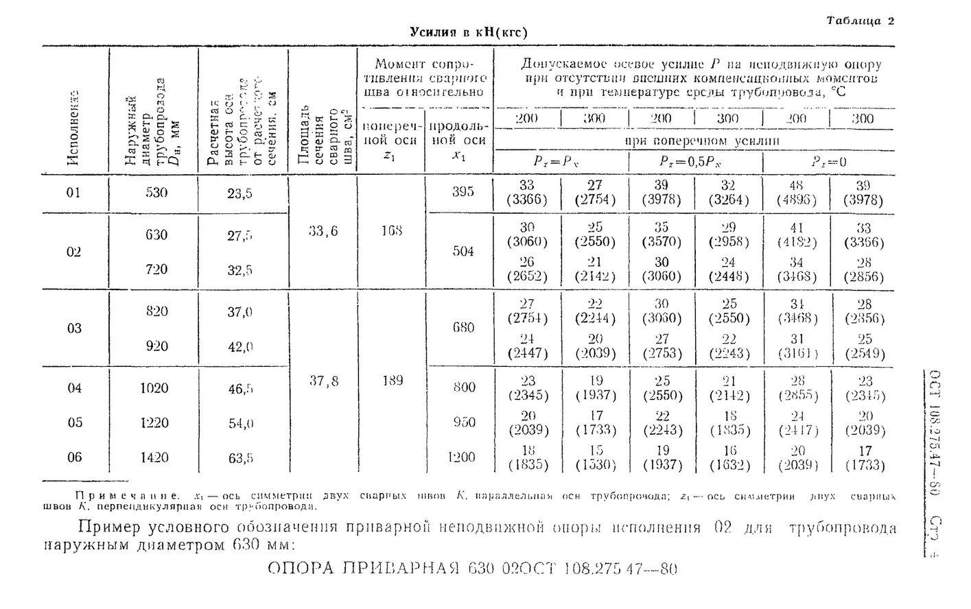 Опоры приварные ОСТ 108.275.47-80 стр.4