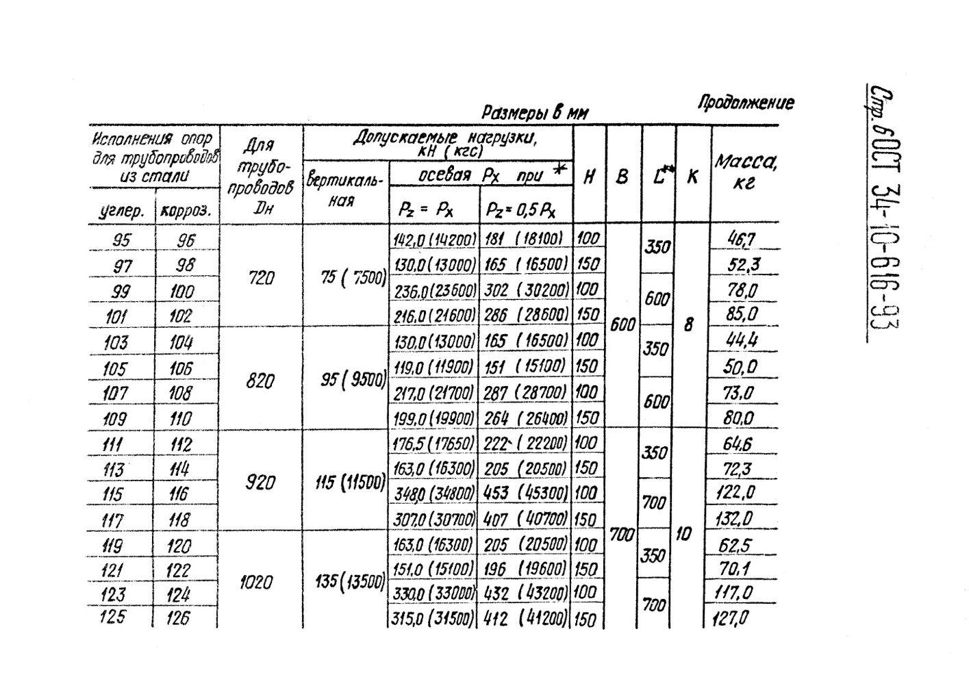 Опоры приварные скользящие и неподвижные ОСТ 34-10-616-93 стр.6