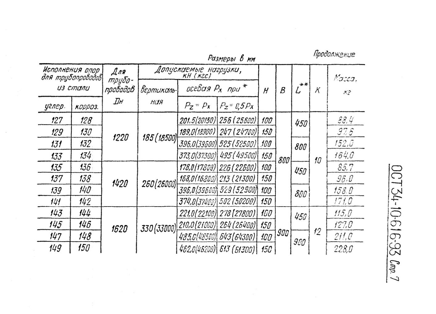 Опоры приварные скользящие и неподвижные ОСТ 34-10-616-93 стр.7