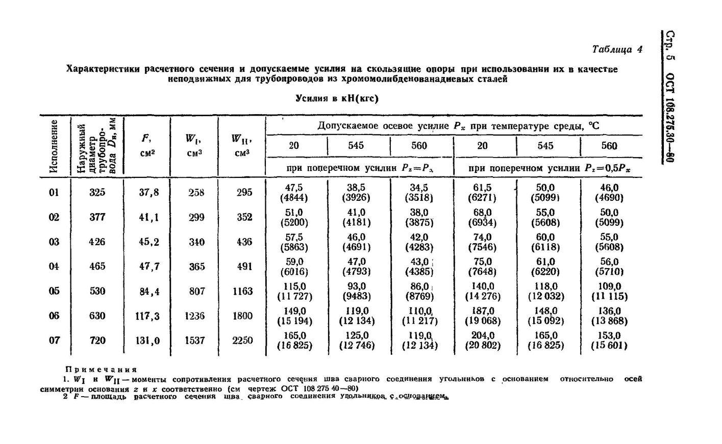 Опоры скользящие двуххомутовые ОСТ 108.275.30-80 стр.5