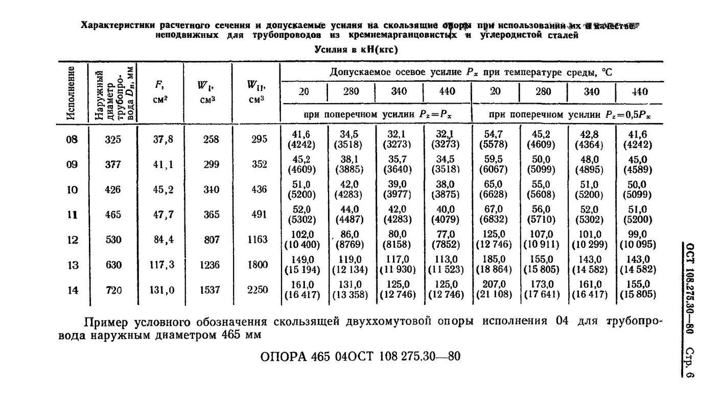 Опоры скользящие двуххомутовые ОСТ 108.275.30-80 стр.6