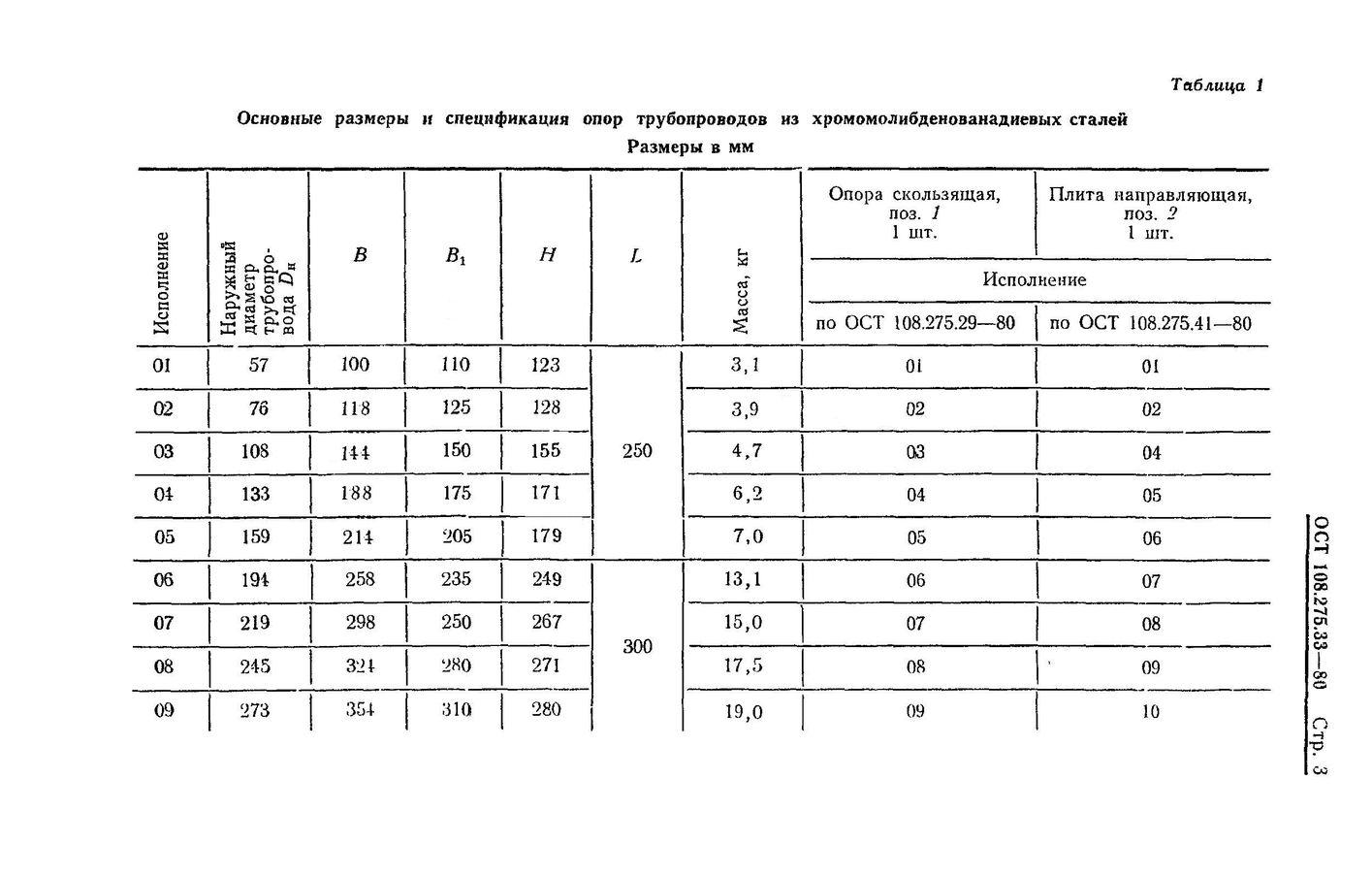 Опоры скользящие направляющие ОСТ 108.275.33-80 стр.3