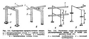 Opredelenie nagruzok dejstvuyushchih na opory truboprovodov ris. 14