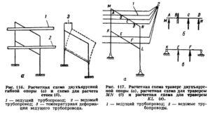 Opredelenie nagruzok dejstvuyushchih na opory truboprovodov ris. 15