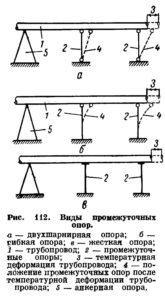 Opredelenie nagruzok dejstvuyushchih na opory truboprovodov ris. 6