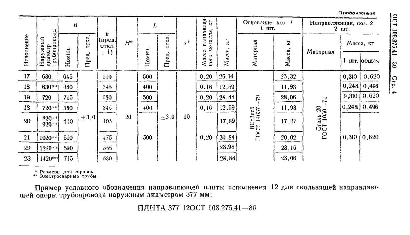 Плиты направляющие ОСТ 108.275.41-80 стр.4
