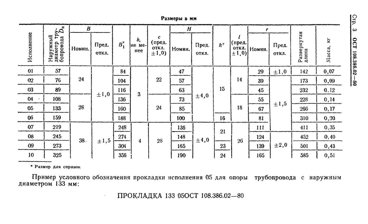 Прокладки ОСТ 108.386.02-80 стр.3