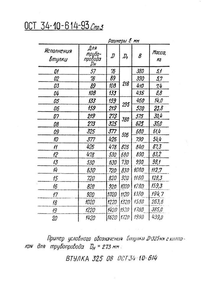 Втулки с колпаком для прохода через крышу ОСТ 34-10-614-93 стр.3