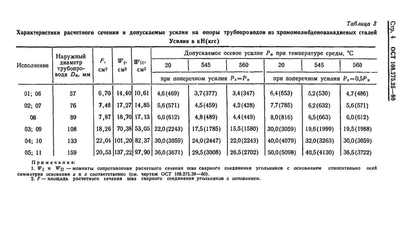 Опоры неподвижные однохомутовые ОСТ 108.275.25-80 стр.4