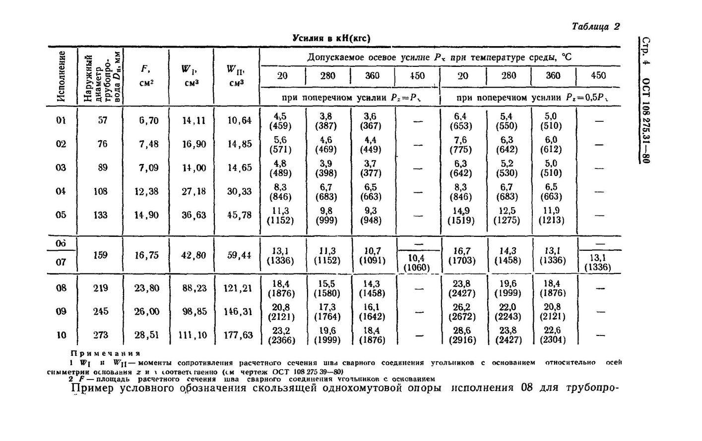 Опоры скользящие однохомутовые ОСТ 108.275.31-80 стр.4