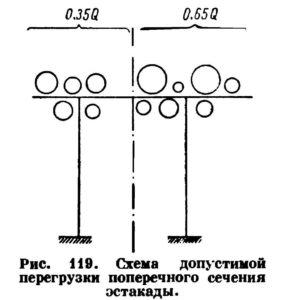 Opredelenie nagruzok dejstvuyushchih na opory truboprovodov ris. 17